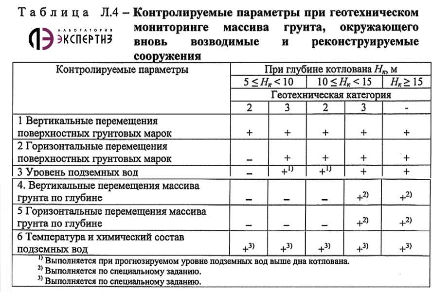 Таблица контролируемых параметров при геотехническом мониторинге