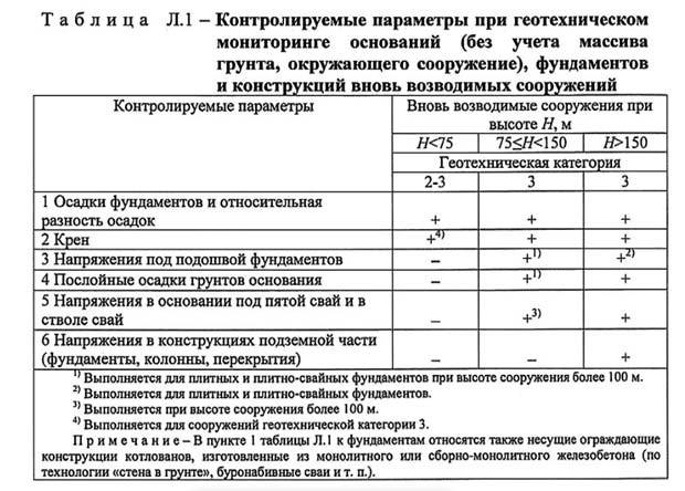 таблица контролируемых параметров
