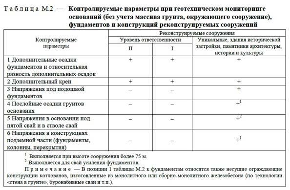 Таблица М2