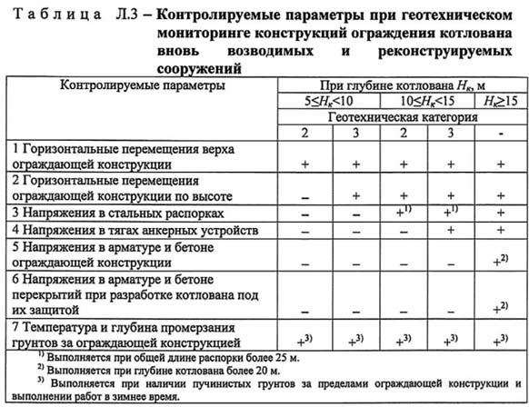 Таблица Л3