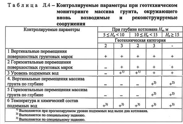 Таблица Л4