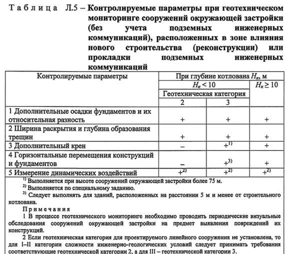 Таблица Л5