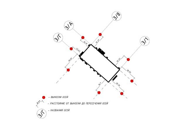 Пример закрепления выносок осей и отображения их на схемах