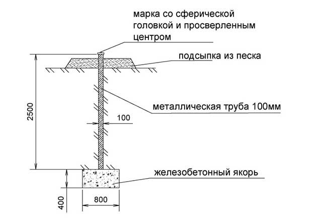 Эскиз грунтового репера геодезической разбивочной основы объекта